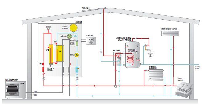 Aerotermia para ahorrar energia