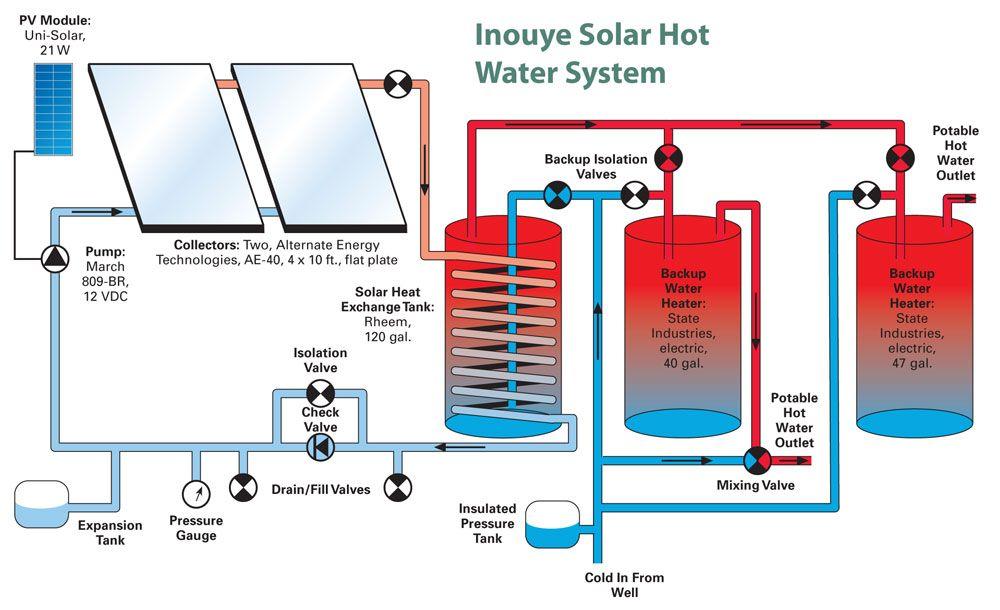 Proyectos de Energía Solar Térmica ACS